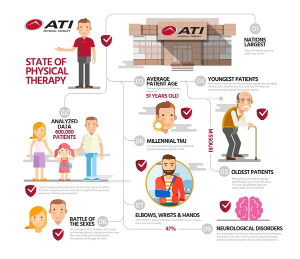 ATI Physical Therapy National Report Infographic: State of Physical Therapy Utilization in the U.S.