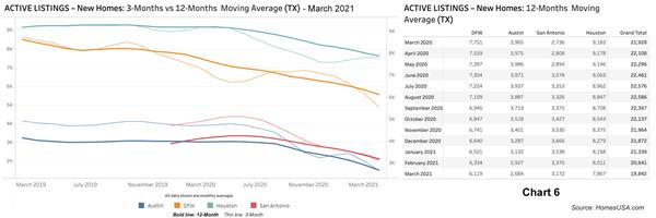Chart 6: Active Listings for New Home Sales - March 2021