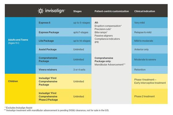 Align Technology Expands Invisalign® Product Portfolio With