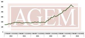 AGEM March 2018 Index