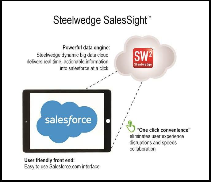 Steelwedge Launches SalesSight Forecasting App for Salesforce to Speed Sales Team Participation in Collaborative Planning