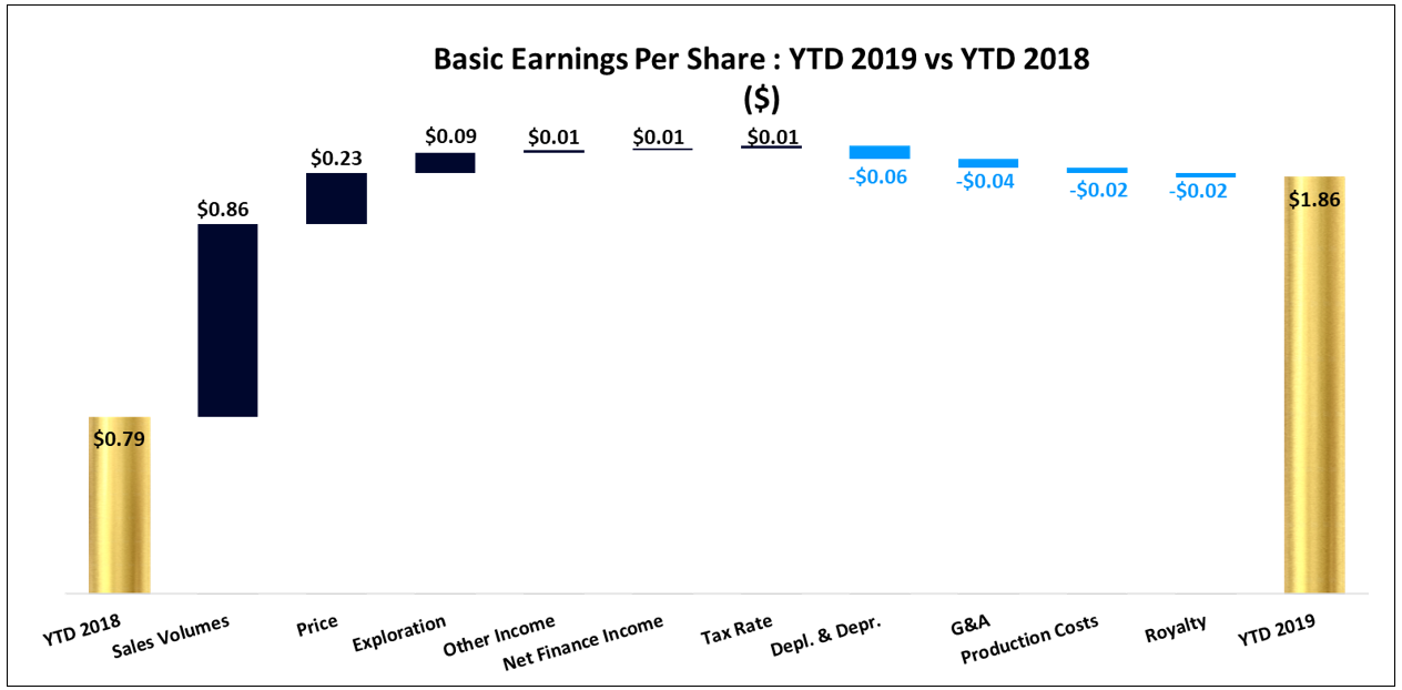 Basic EPS: YTD