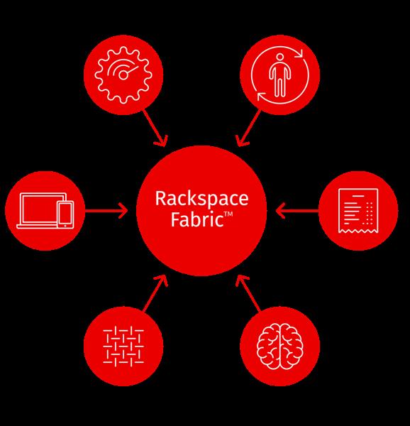 Rackspace-Fabric-Diagram