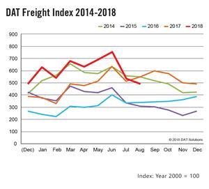 DAT Freight Index: August Spot Freight Falls Below 2017