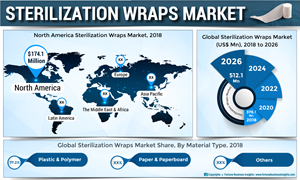 Sterilization Wraps Market to Reach US$ 512 1 Mn by 2026,Growth