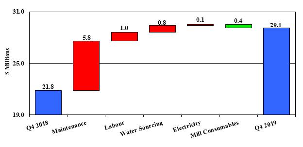 Mount Milligan 4th Quarter Milling Costs