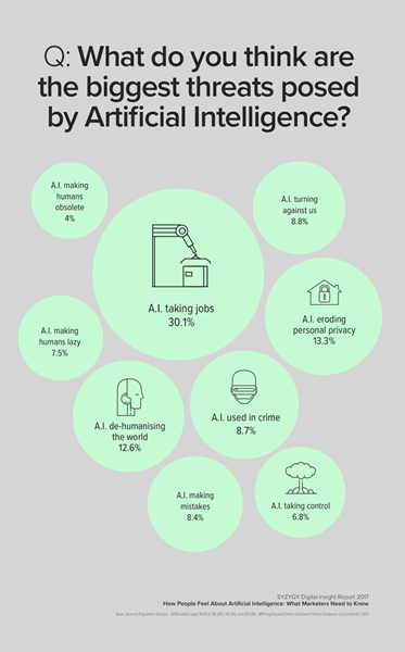SYZYGY: What Americans Fear Most About A.I.