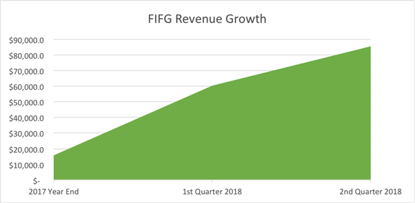 FIFG Revenue Growth