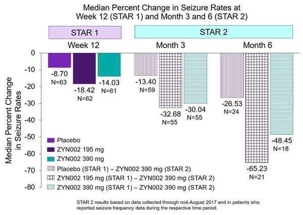 Zynerba Pharmaceuticals Announces New ZYN002 Data from STAR