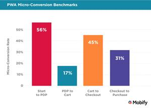 Mobify Report Delivers First Ecommerce Benchmarks for Progressive