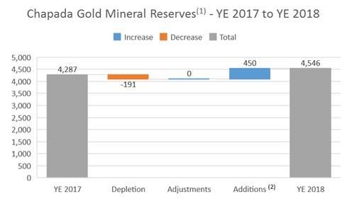 The following chart summarizes the changes in gold mineral reserves at Chapada as at December 31, 2018 compared to the prior period.