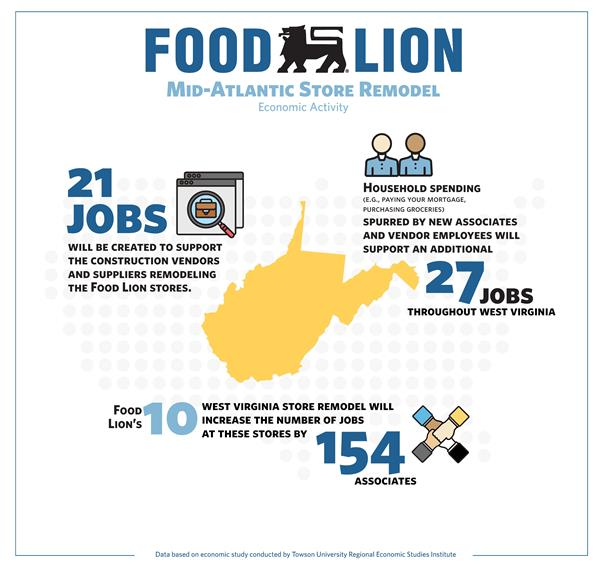 Food Lion hires more than 150 new associates at 10 remodeled West Virginia stores