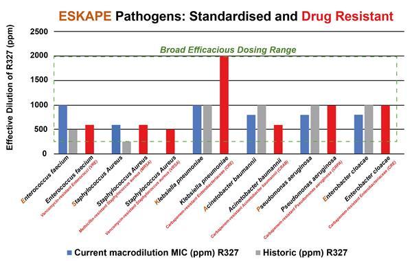 ESKAPE Pathogens: Standardised and Drug Resistant