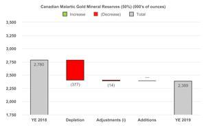 2 Canadian Malartic