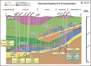 Figure 3. Long Section of Hermosa Geology and Ore Deposits