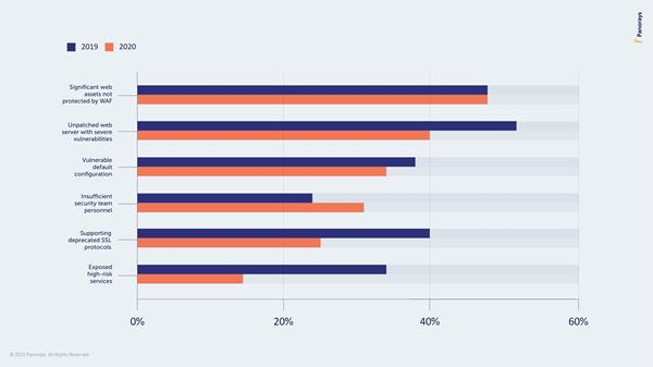 The Top 5 Most Common Third-Party Cyber Gaps