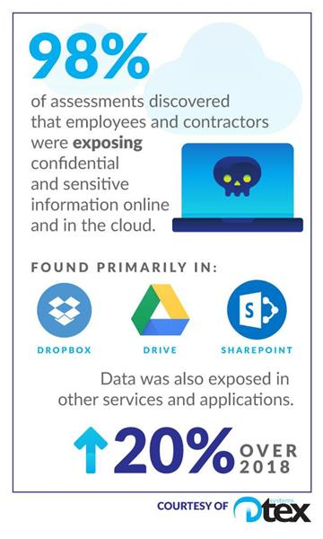 98% of Dtex assessments discovered sensitive and confidential information exposed and available online and in the cloud; found primarily in Dropbox, Google G Suite, and Microsoft Office 365. This was an increase of 20% over 2018.