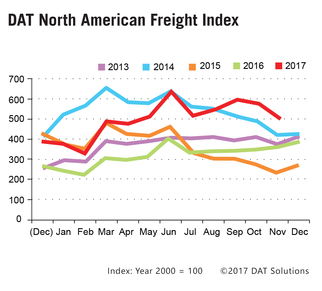 Dat Freight Index November Rates Break 3 Year Record For