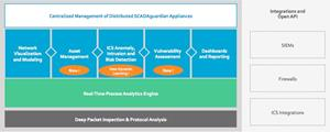 Nozomi Networks' New SCADAguardian Solution Architecture