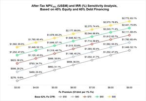 After-Tax NPV10% (US$M) and IRR (%) Sensitivity Analysis based on 40% Equity and 60% Debt Financing