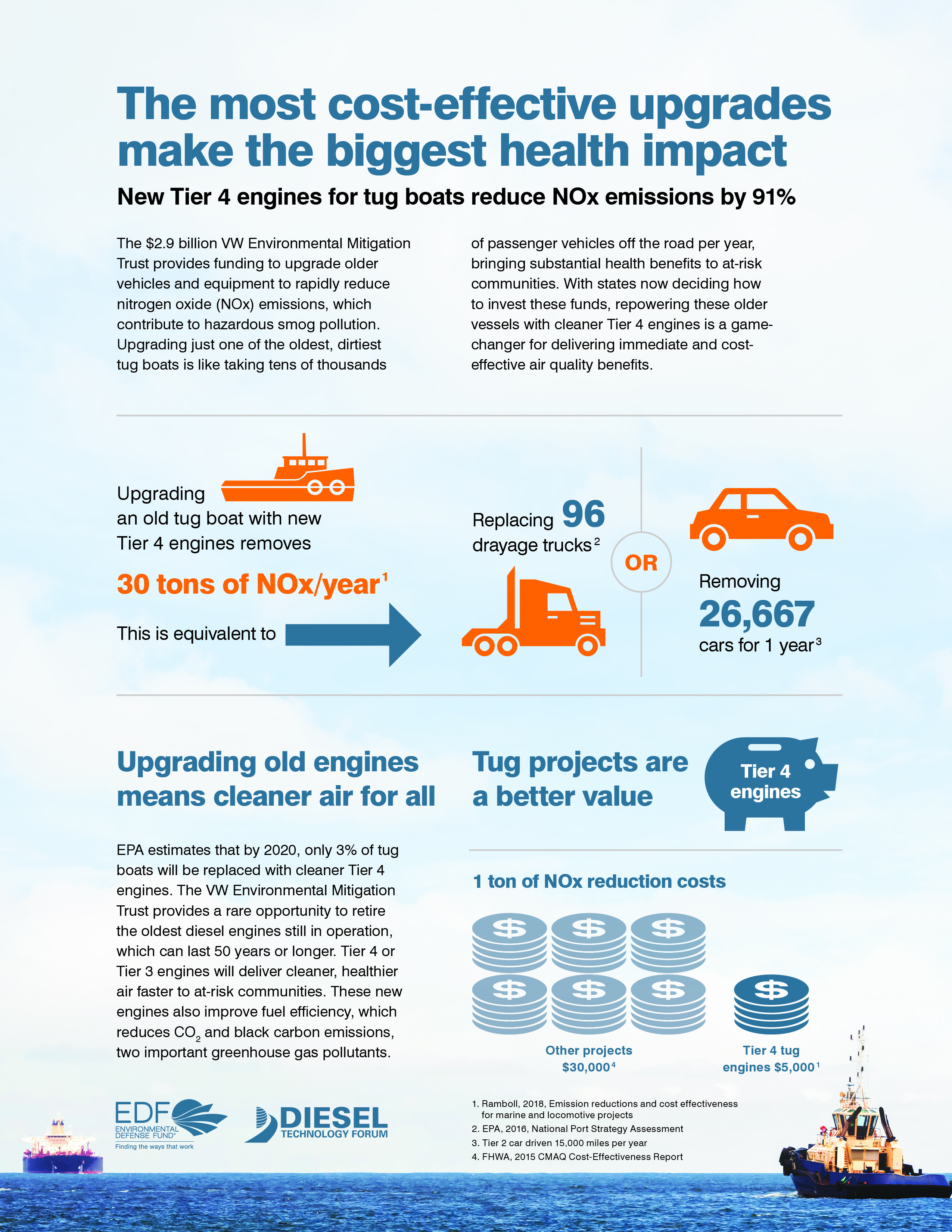 VW_Tier4Diesel_Infographic_Tug Final 3.7.18