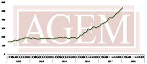 AGEM January 2018 Index