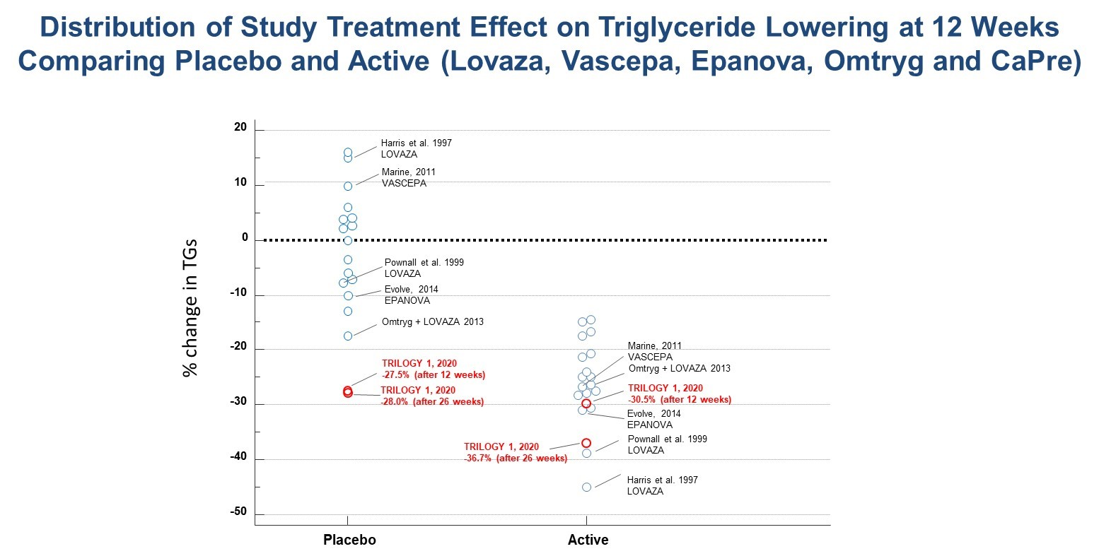 Acasti Trilogy Data: Distribution of Study Treatment Effect on Triglyceride Lowering at 12 Weeks Comparing Placebo and Active (Lovaza, Vascepa, Epanova, Omtryg and CaPre)