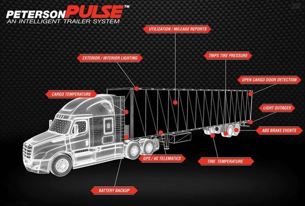 PetersonPULSE™ Intelligent Trailer System