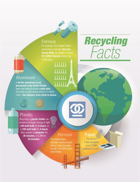 Recycling works in a number of different ways to benefit the environment.