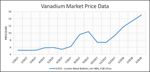 Vanadium Market Price Data