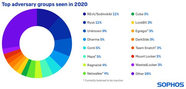 Top adversary groups seen in 2020