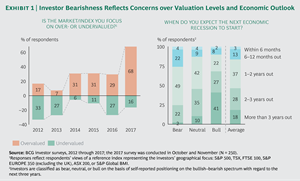 Investor Bearishness Reflects Concerns over Valuation Levels and Economic Outlook