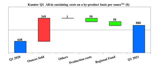 Kumtor Q1 All-in sustaining costs on a by-product basis per ounce (Non-GAAP) ($)