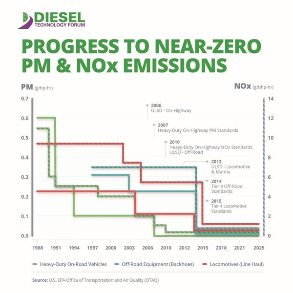 Today's diesel engines deliver more proven benefits to both customers and society at large by using less energy, achieving near-zero emissions performance, and increasingly using use low-carbon renewable biofuels. What hasn't changed is diesel's fundamental durability, reliability, efficiency, economical ownership and operation, expansive service and fueling networks and performance.