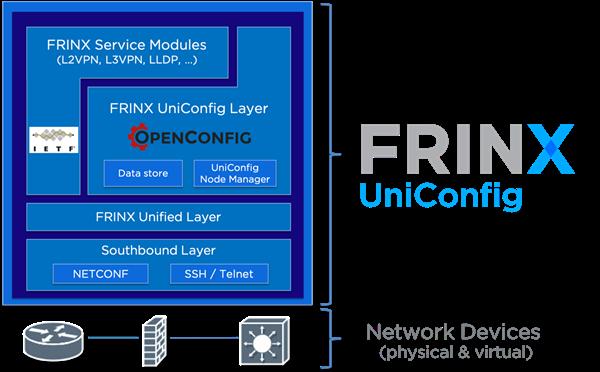 Uniconfig Architecture