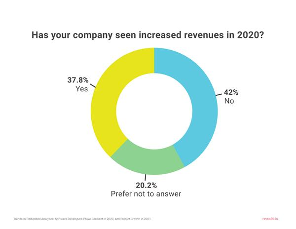 38% of tech companies saw increased revenue in 2020.