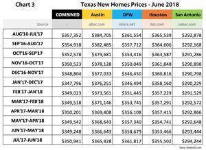 Chart 3 - Texas New Homes Sales Prices through June 2018 | HomesUSA.com