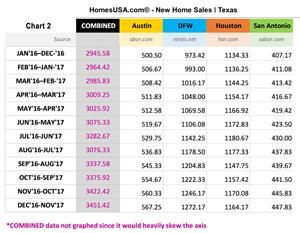 HomesUSA.com Total New Home Sales Prices - Texas