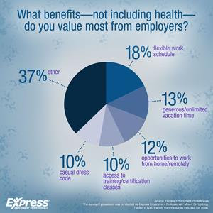 What Benefits Do Employees Value Most