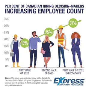 Twice as Many Companies Expected to Increase Hiring Compared to One Year Ago