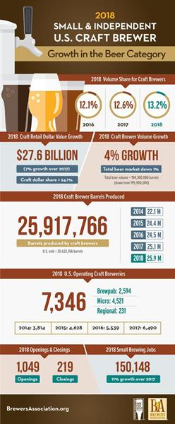 The Brewers Association released its annual growth report for small and independent craft brewers. Small and independent brewers delivered job creation and continued growth in 2018.