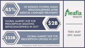 Medical Cannabis vs. Benzodiazepines