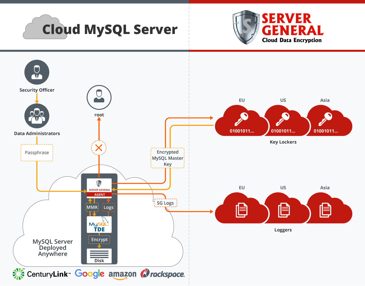 Cloud MySQL Server