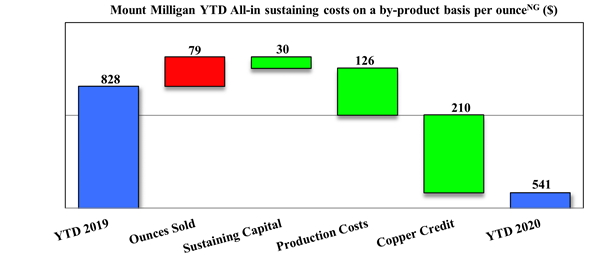 Mount Milligan YTD All-in sustaining costs on a by-product basis per ounce (Non-GAAP) ($)