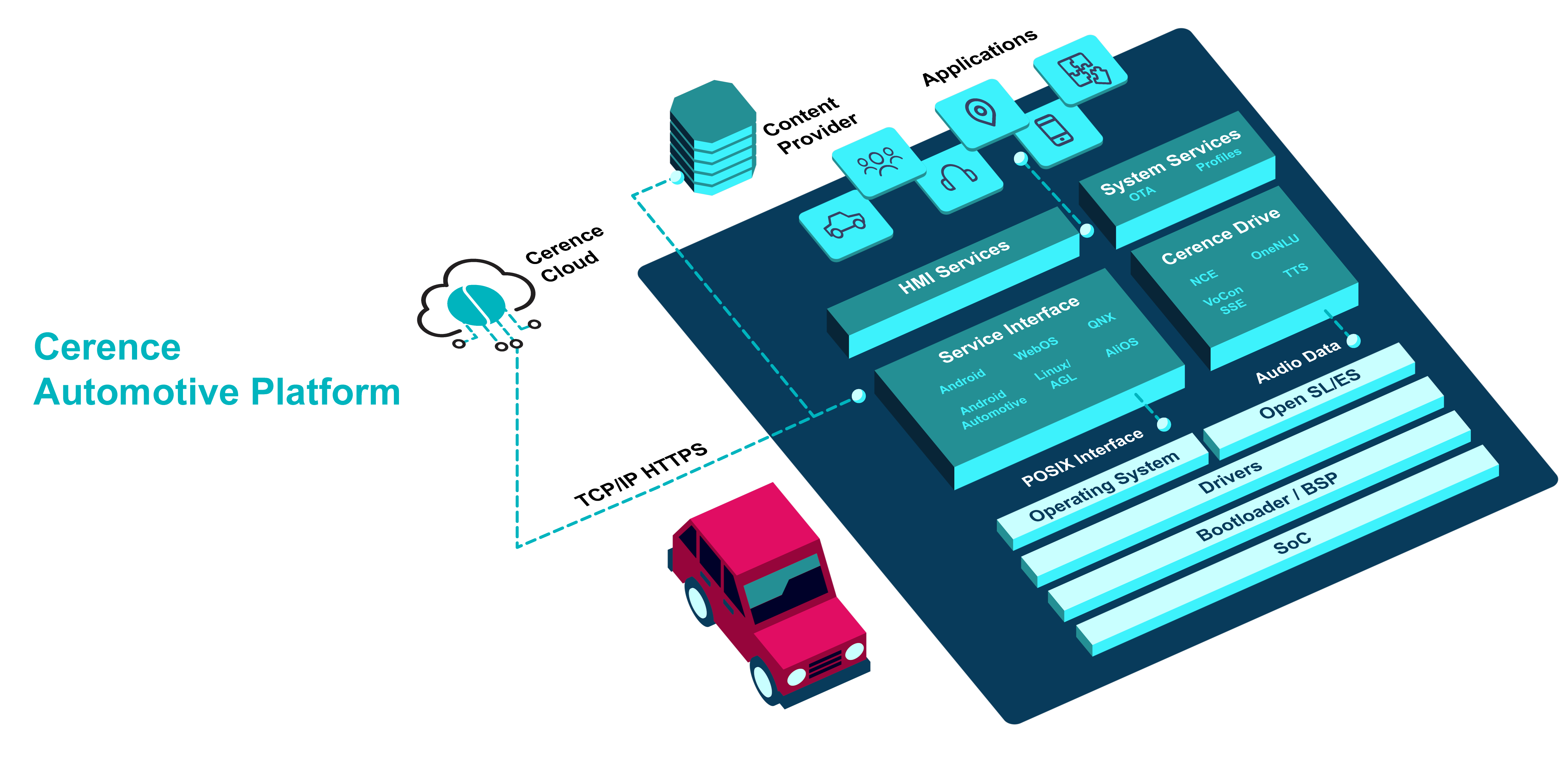Cerence Automotive Platform