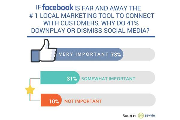 Facebook question from the zavvie HyperLocal Survey of real estate agents and brokers