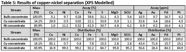 Table 5 - Results of copper-nickel separation (XPS Modelled)