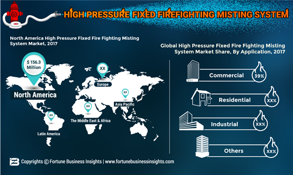 HIGH-PRESSURE-FIXED-FIREFIGHTING-MISTING-SYSTEM-Market