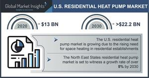 U.S. Residential Heat Pump Industry Forecasts 2021-2030