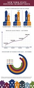 October NYS Housing Statistics